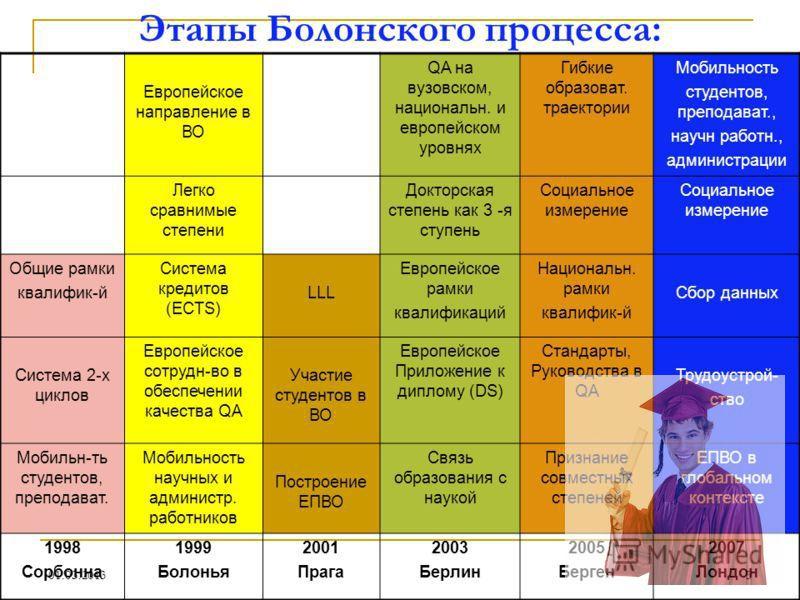 Болонская система по оценке студентов
