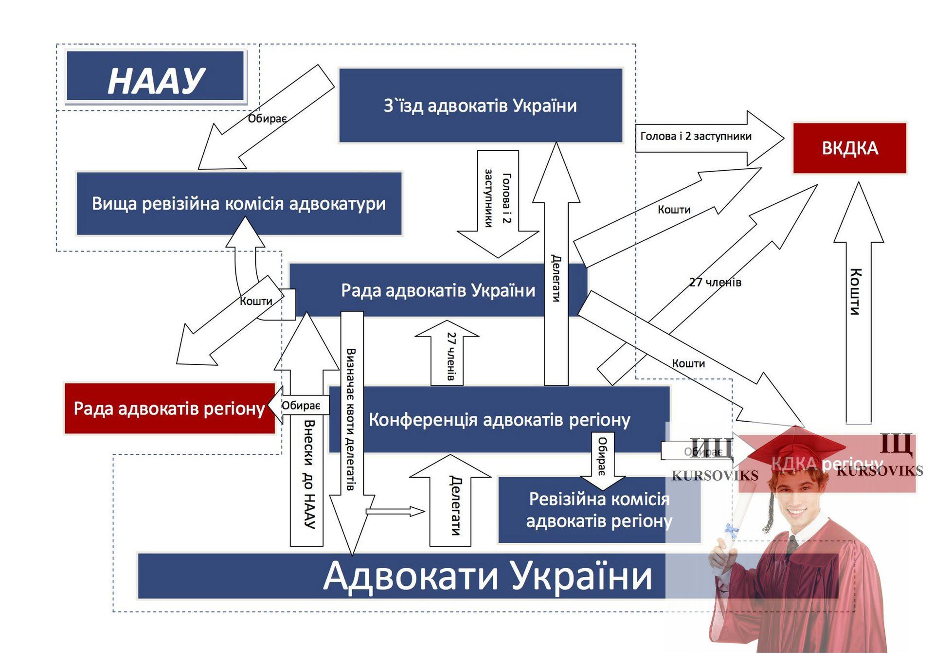 Предмет адвокатура Украины Адвокатура Украины База готовых работ  Адвокаты адвокатуры Украины
