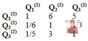 Б5652, 6, Матриці попарних порівнянь аспектів (факторів) відносно вигод від придбання ПЗ