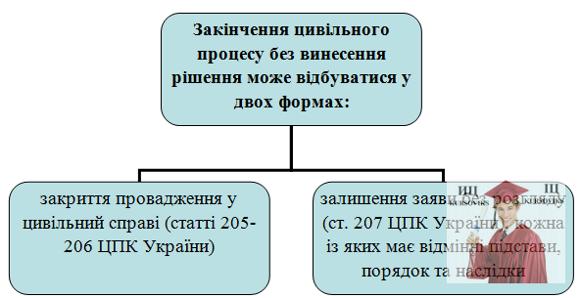 Б5478, Рис. 14 – Форми закінчення цивільного процесу без винесення рішення