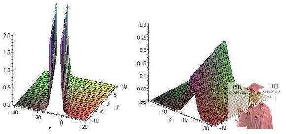 оптимизационные модели
