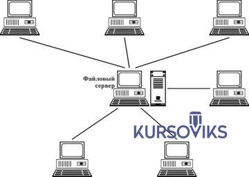специализированные компьютерные сети