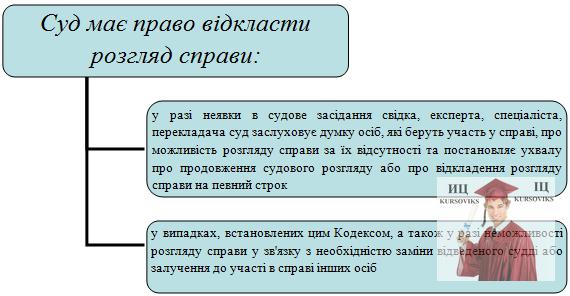 Б5478, Рис. 10 - Суд має право відкласти розгляд справи