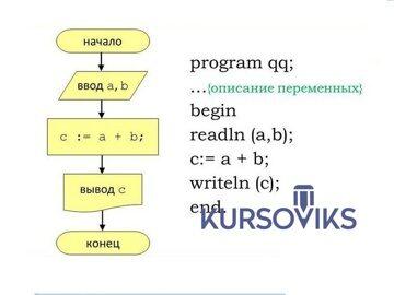 программный код, программирование