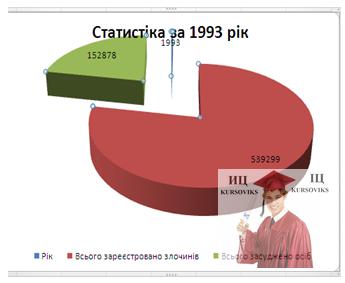 Б5717, Рис. 3 – Діаграма Статистика за 1993 рік