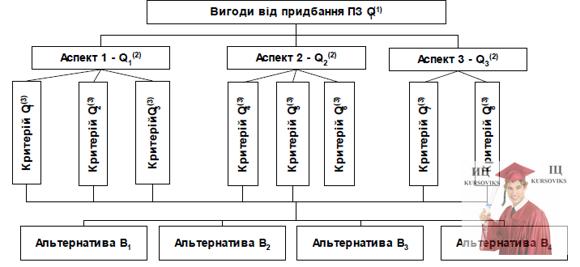 Б5652, Рис. 1 – Вигоди від придбання ПЗ