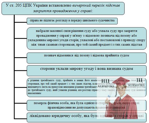 Б5478, Рис. 15 – Ст. 205 ЦПК України про вичерпний перелік підстав закриття провадження у справі