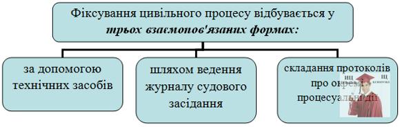 Б5478, Рис. 18 – Форми фіксування цивільного процесу