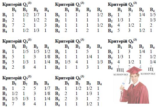 Б5652, 4, Матриці попарних порівнянь альтернатив за критеріями