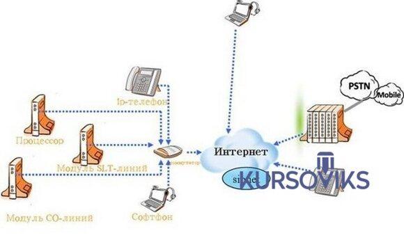 инфокоммуникационные услуги