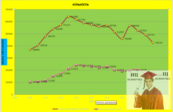 Б5717, Рис. 4 – Точкова діаграма залежності стовбців Всього зареєстровано злочинів та Всього засуджено осіб від років