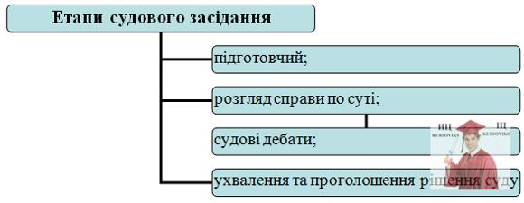 Б5478, Рис. 1 – Етапи судового засідання