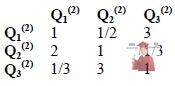 Б5652, 3, Матриці попарних порівнянь аспектів (факторів) відносно вигод від придбання ПЗ