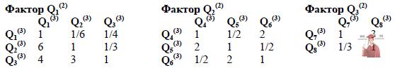 Б5652, 5, Матриці попарних порівнянь критеріїв за аспектами