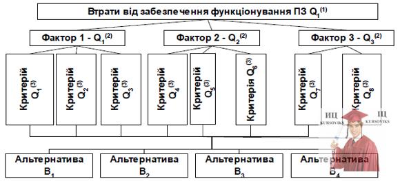 Б5652, Рис. 2 – Втрат від забезпечення функціонування ПЗ