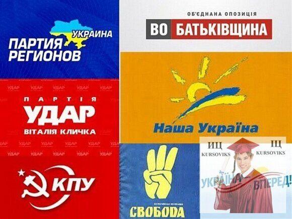 Современные-политические-партии-Украины