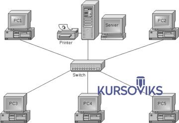специальная архитектура, сети