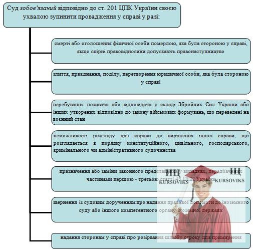 Б5478, Рис. 11 - Суд зобов'язаний відповідно до ст. 201 ЦПК України своєю ухвалою зупинити провадження у справі