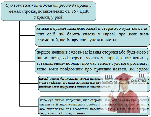 Б5478, Рис. 9 - Суд зобов'язаний відкласти розгляд справи у межах строків, встановлених ст. 157 ЦПК України