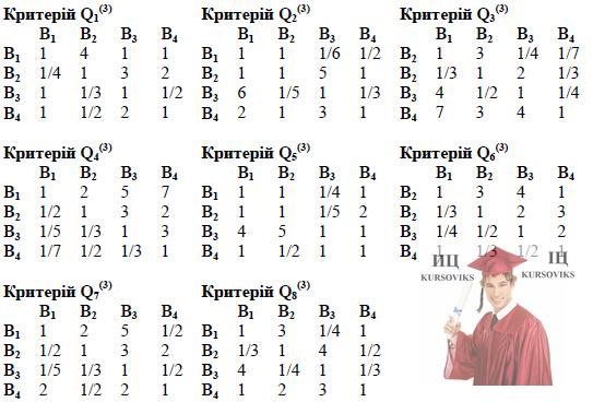 Б5652, 1, Матриці попарних порівнянь альтернатив за критеріями