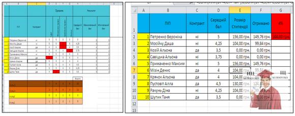 Б5717, Рис. 2 - Обчислення розміру стипендії в Excel